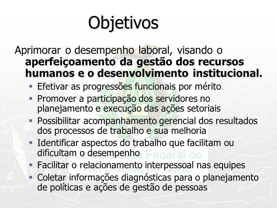 Objetivos Aprimorar o desempenho laboral, visando o aperfeiçoamento da gestão dos recursos humanos e o desenvolvimento institucional. Efetivar as prog