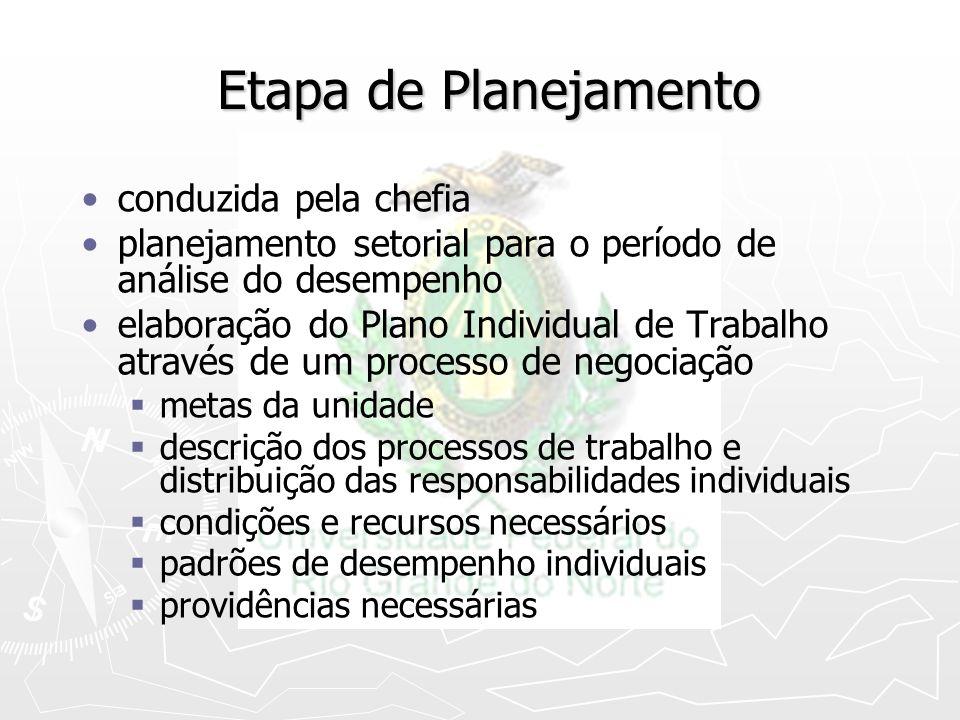 Etapa de Planejamento conduzida pela chefia planejamento setorial para o período de análise do desempenho elaboração do Plano Individual de Trabalho a