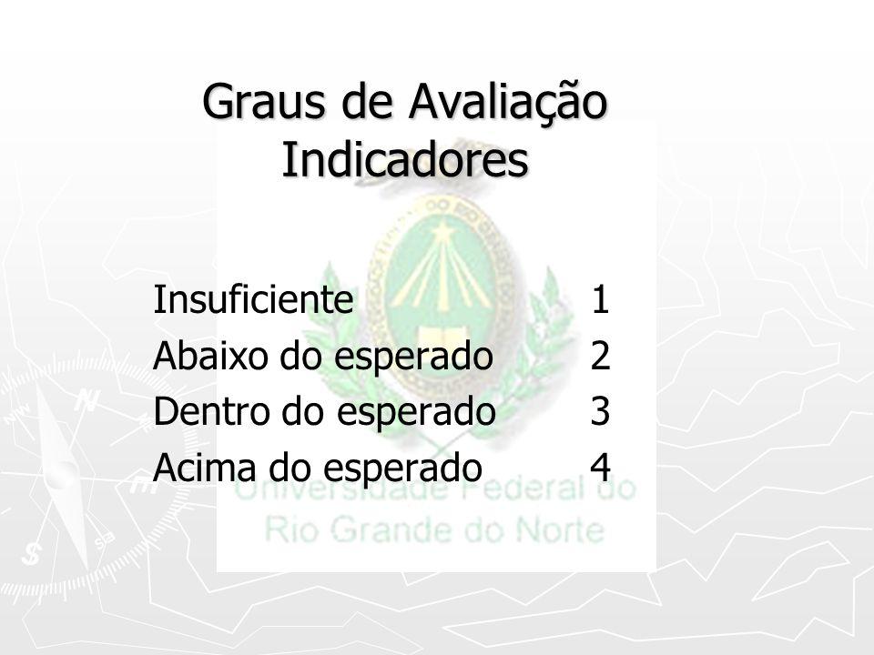 Graus de Avaliação Indicadores Insuficiente 1 Abaixo do esperado2 Dentro do esperado3 Acima do esperado4
