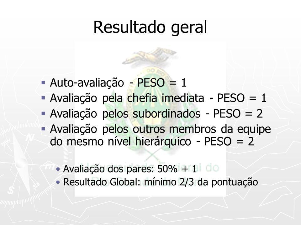 Resultado geral Auto-avaliação - PESO = 1 Avaliação pela chefia imediata - PESO = 1 Avaliação pelos subordinados - PESO = 2 Avaliação pelos outros mem