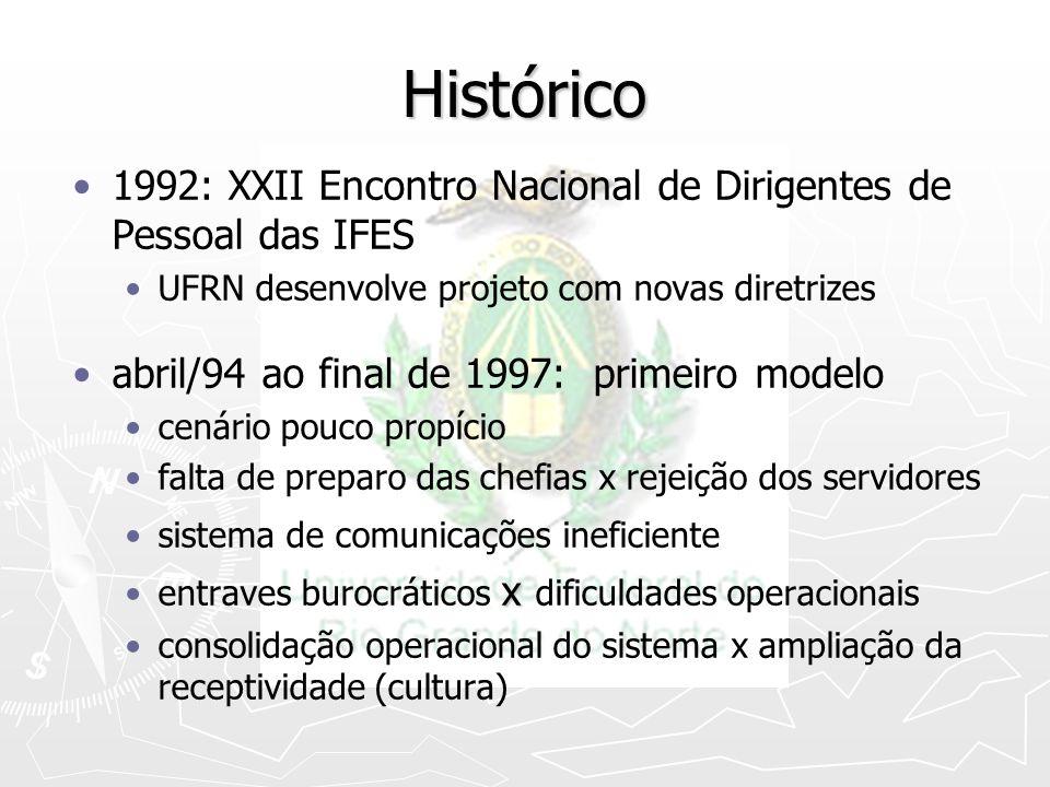Histórico 1992: XXII Encontro Nacional de Dirigentes de Pessoal das IFES UFRN desenvolve projeto com novas diretrizes abril/94 ao final de 1997: prime