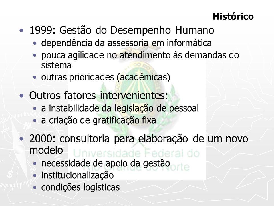 Histórico 1999: Gestão do Desempenho Humano dependência da assessoria em informática pouca agilidade no atendimento às demandas do sistema outras prio