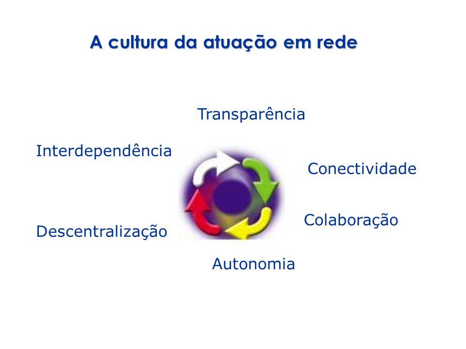A cultura da atuação em rede Transparência Conectividade Colaboração Autonomia Descentralização Interdependência