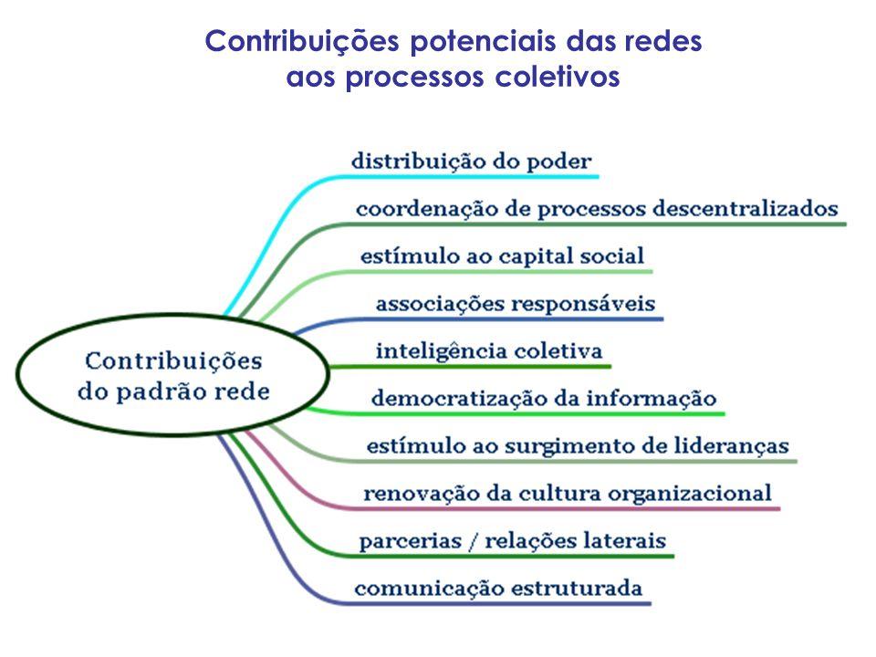 Contribuições potenciais das redes aos processos coletivos