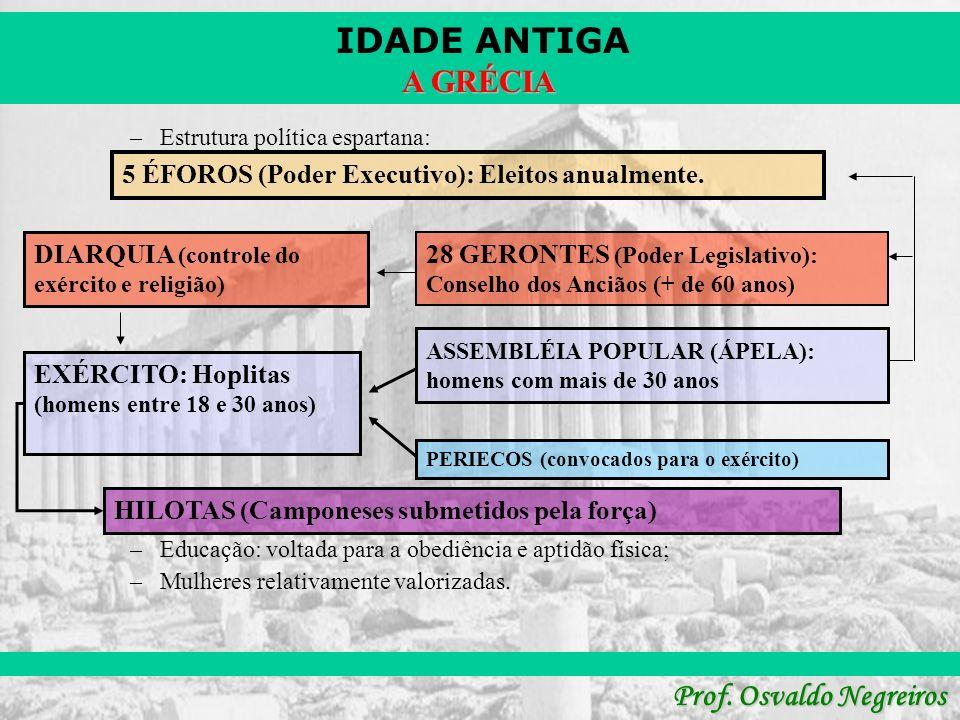 IDADE ANTIGA Prof. Osvaldo Negreiros A GRÉCIA –Estrutura política espartana: –Educação: voltada para a obediência e aptidão física; –Mulheres relativa
