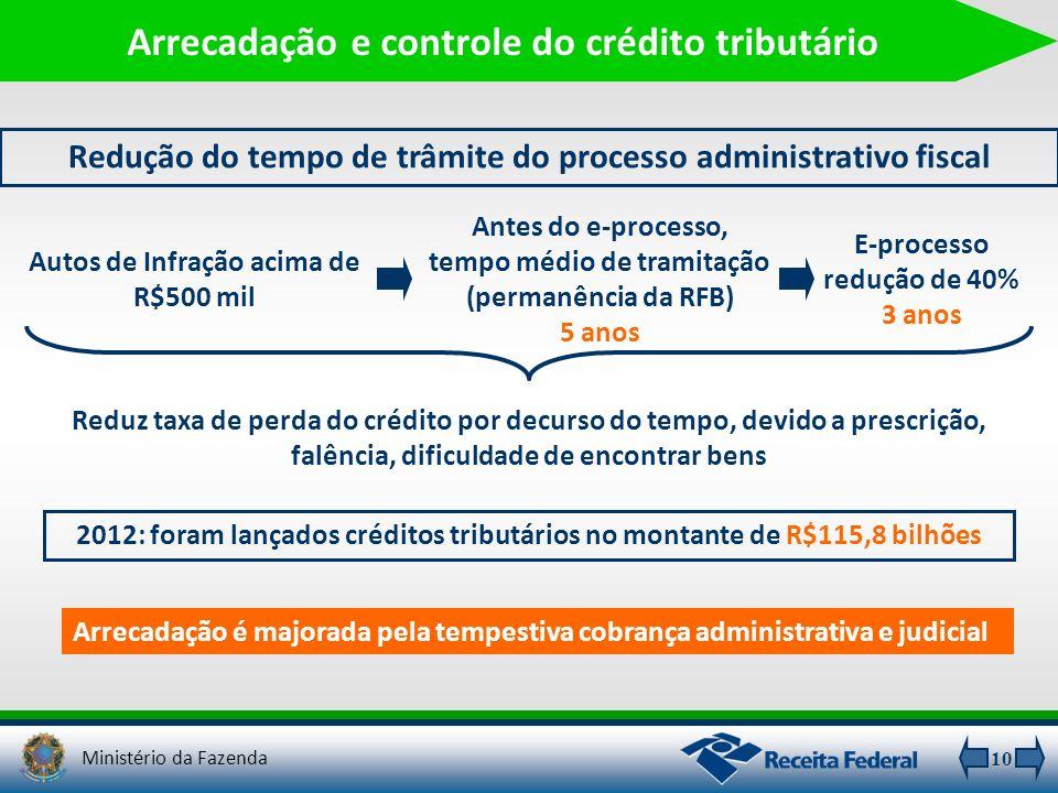10 Arrecadação e controle do crédito tributário Redução do tempo de trâmite do processo administrativo fiscal Arrecadação é majorada pela tempestiva c