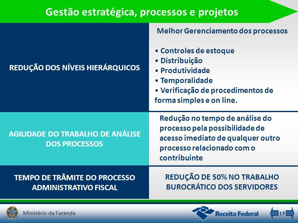 15 Gestão estratégica, processos e projetos AGILIDADE DO TRABALHO DE ANÁLISE DOS PROCESSOS REDUÇÃO DE 50% NO TRABALHO BUROCRÁTICO DOS SERVIDORES TEMPO