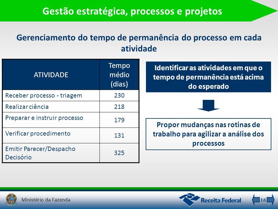 16 Gestão estratégica, processos e projetos Gerenciamento do tempo de permanência do processo em cada atividade ATIVIDADE Tempo médio (dias) Receber p