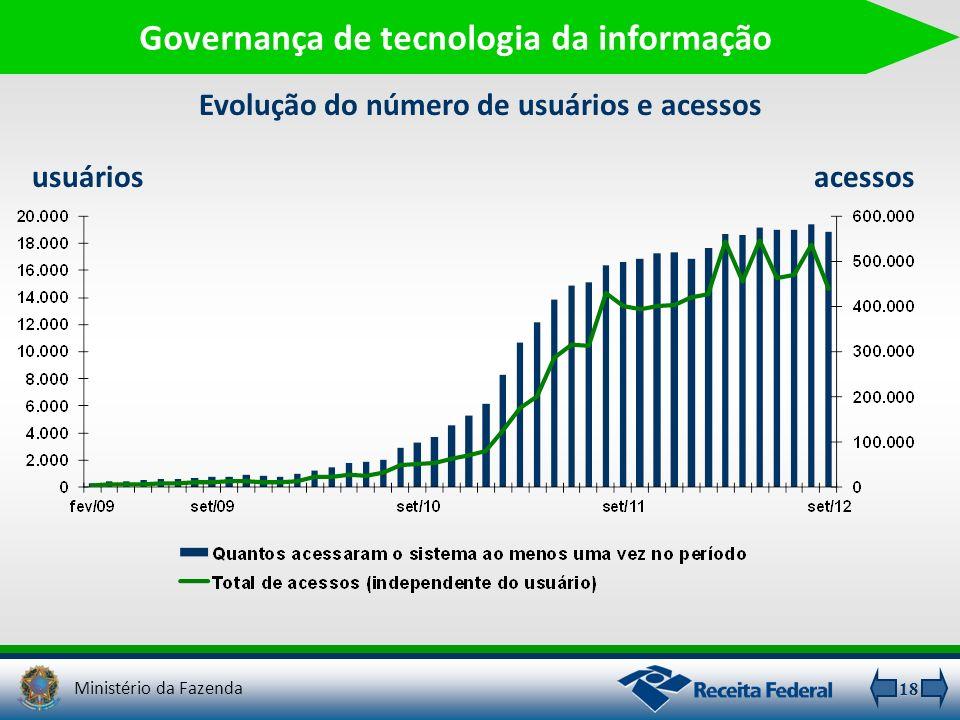 18 Governança de tecnologia da informação Evolução do número de usuários e acessos usuáriosacessos Ministério da Fazenda