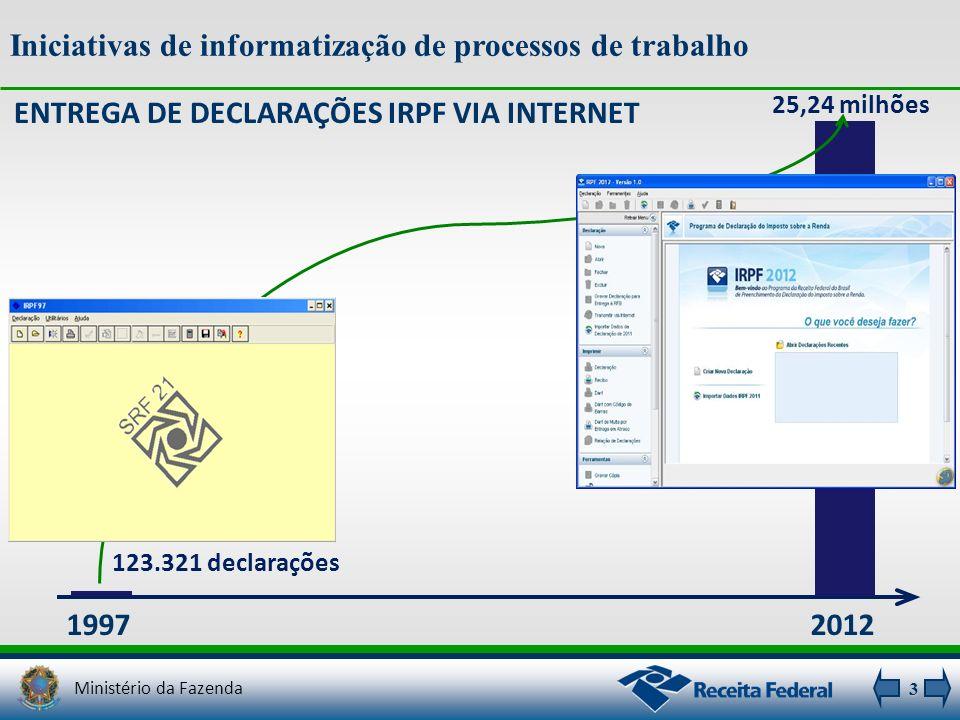 ENTREGA DE DECLARAÇÕES IRPF VIA INTERNET 1997 25,24 milhões 123.321 declarações 2012 Iniciativas de informatização de processos de trabalho 3 Ministér