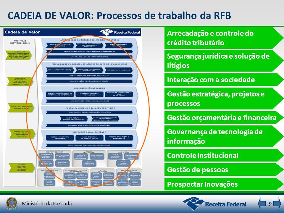 9 CADEIA DE VALOR: Processos de trabalho da RFB Arrecadação e controle do crédito tributário Segurança jurídica e solução de litígios Interação com a