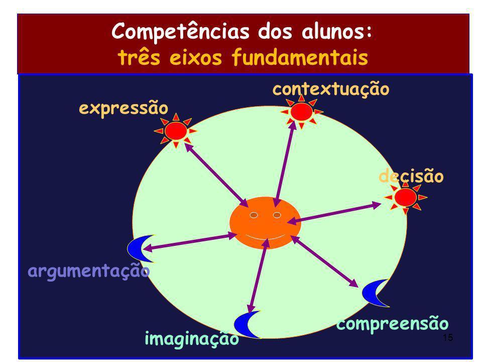 Competências dos alunos: três eixos fundamentais expressão imaginação argumentação compreensão contextuação decisão 15