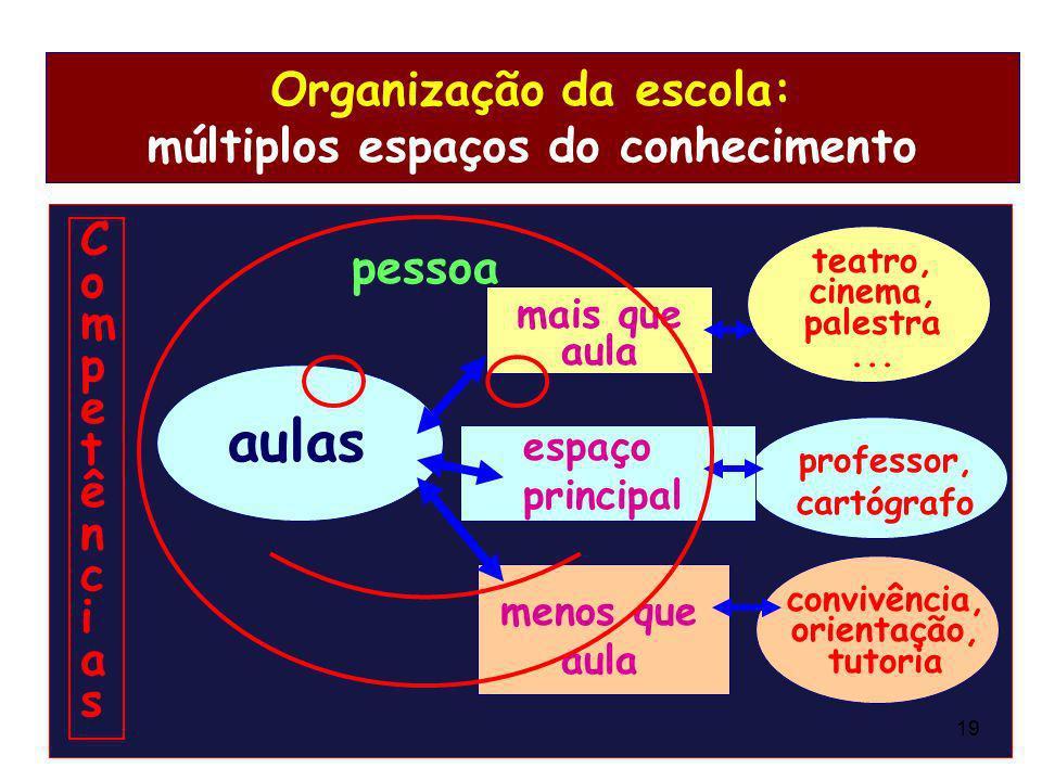 Organização da escola: múltiplos espaços do conhecimento aulas mais que aula teatro, cinema, palestra... professor, cartógrafo menos que aula convivên