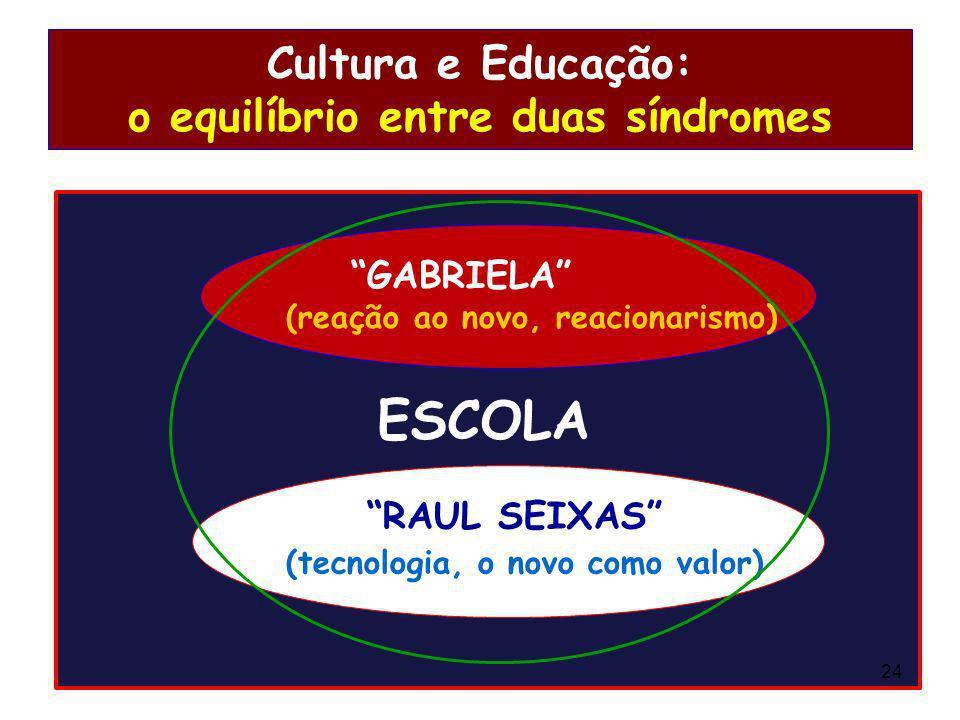 Cultura e Educação: o equilíbrio entre duas síndromes GABRIELA (reação ao novo, reacionarismo) RAUL SEIXAS (tecnologia, o novo como valor) ESCOLA 24
