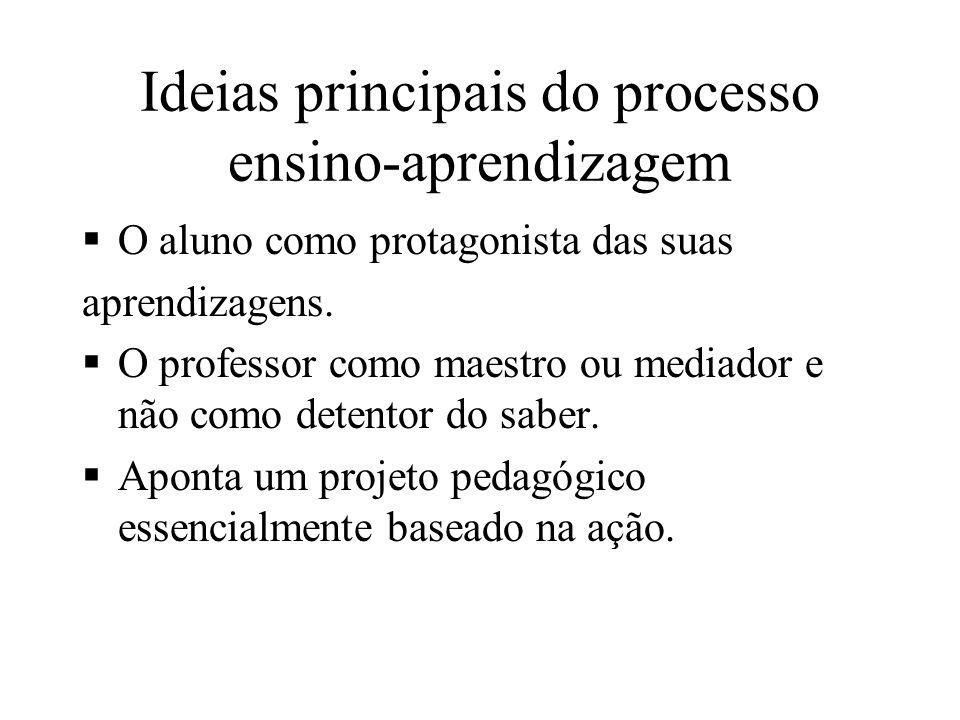 ENEM (exemplo) COMPETÊNCIAS DO SUJEITO I Domínio de Linguagens II Construção de Conceitos III Resolução de Problemas IV Argumentação Consistente V Int