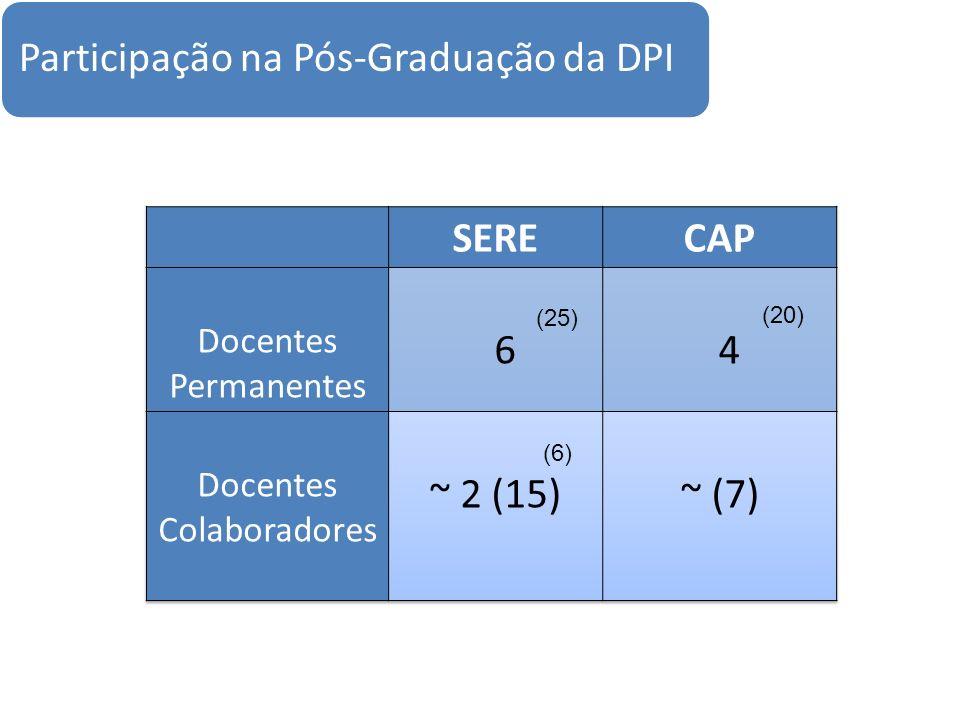 Participação na Pós-Graduação da DPI (25) (6) (20)
