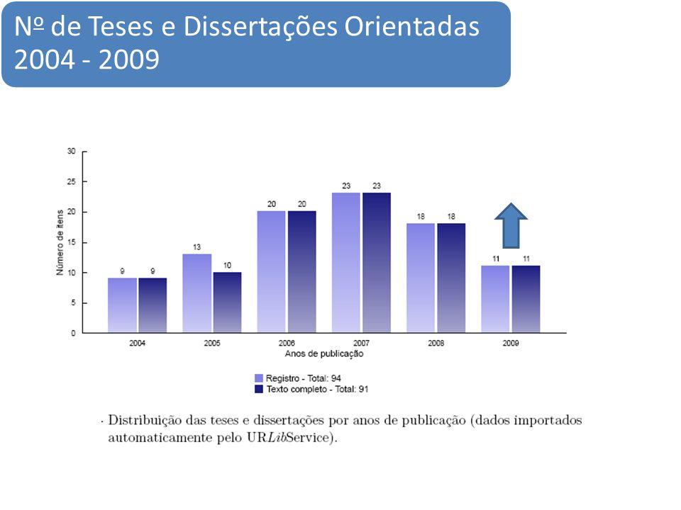N o de Teses e Dissertações Orientadas 2004 - 2009