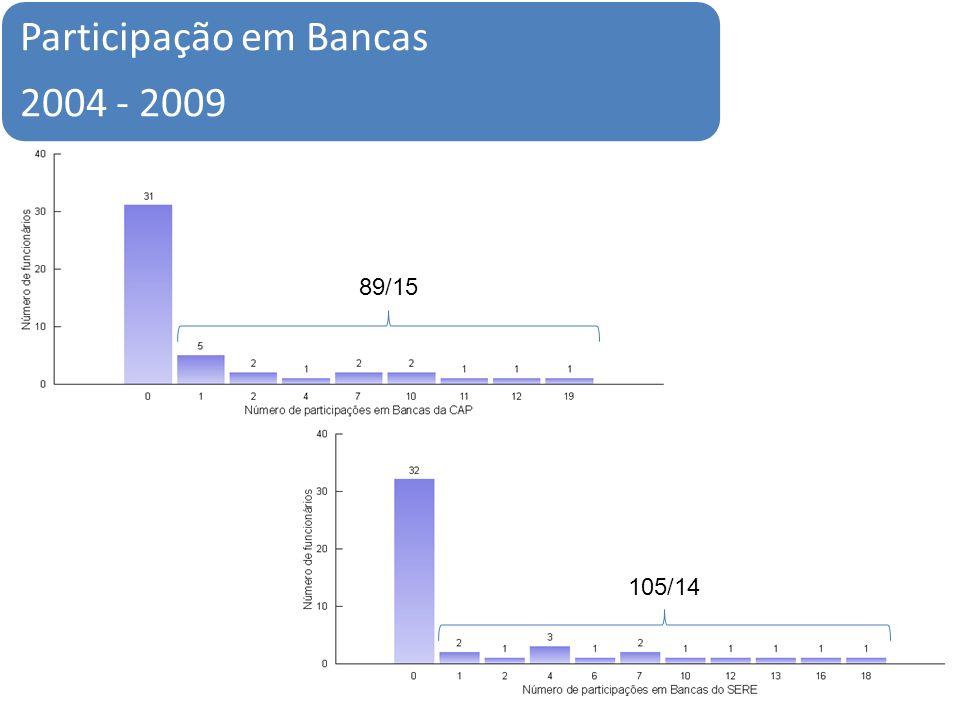 Participação em Bancas 2004 - 2009 89/15 105/14
