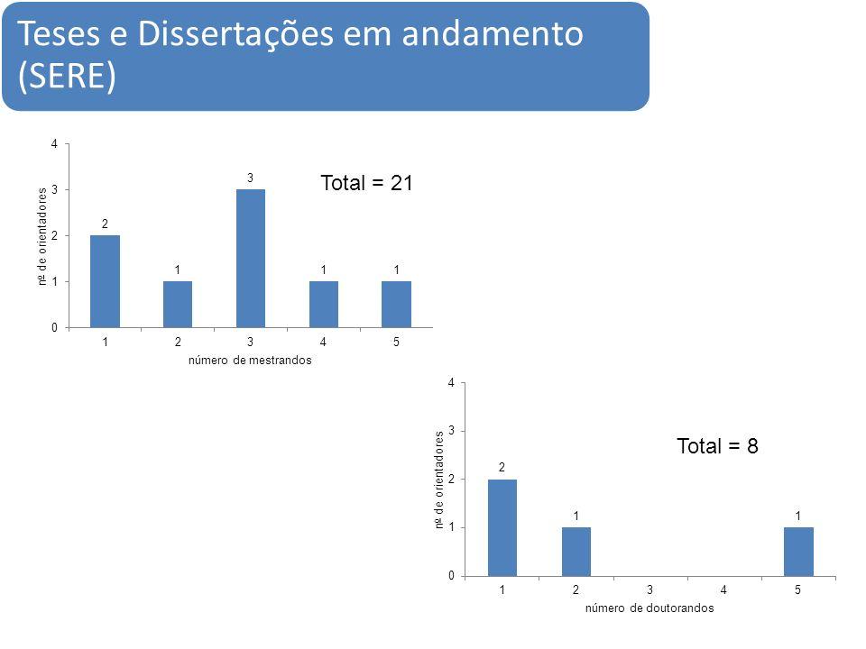Teses e Dissertações em andamento (SERE) Total = 21 Total = 8