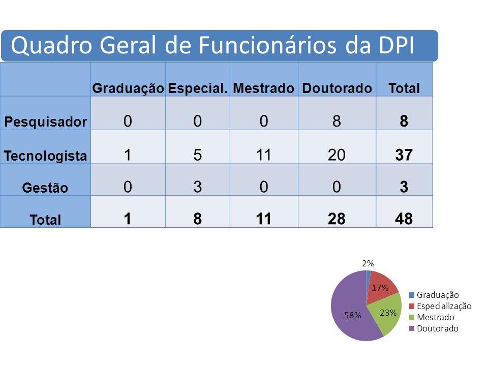 Quadro Geral de Funcionários da DPI GraduaçãoEspecial.MestradoDoutoradoTotal Pesquisador 00088 Tecnologista 15112037 Gestão 03003 Total 18112848