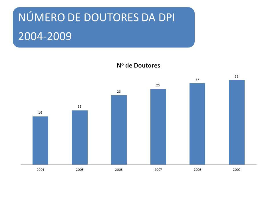NÚMERO DE DOUTORES DA DPI 2004-2009