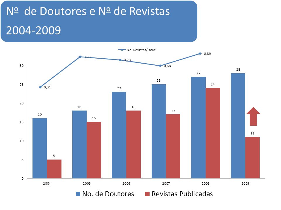 N o de Doutores e N o de Revistas 2004-2009