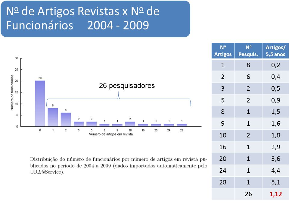 N o de Artigos Revistas x N o de Funcionários 2004 - 2009 26 pesquisadores N o Artigos N o Pesquis.