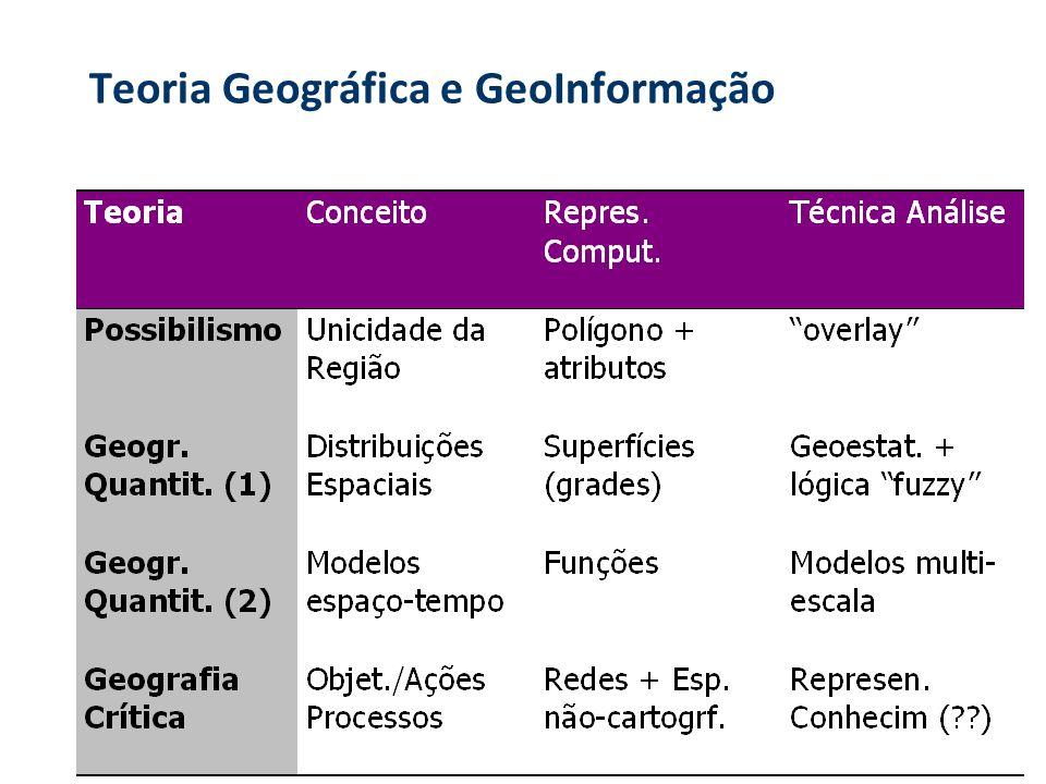 A Geografia Crítica e o GIS É possível representar sistemas de objetos e sistemas de ações ? Sistemas de objetos relacionamentos dinâmicos e dependent