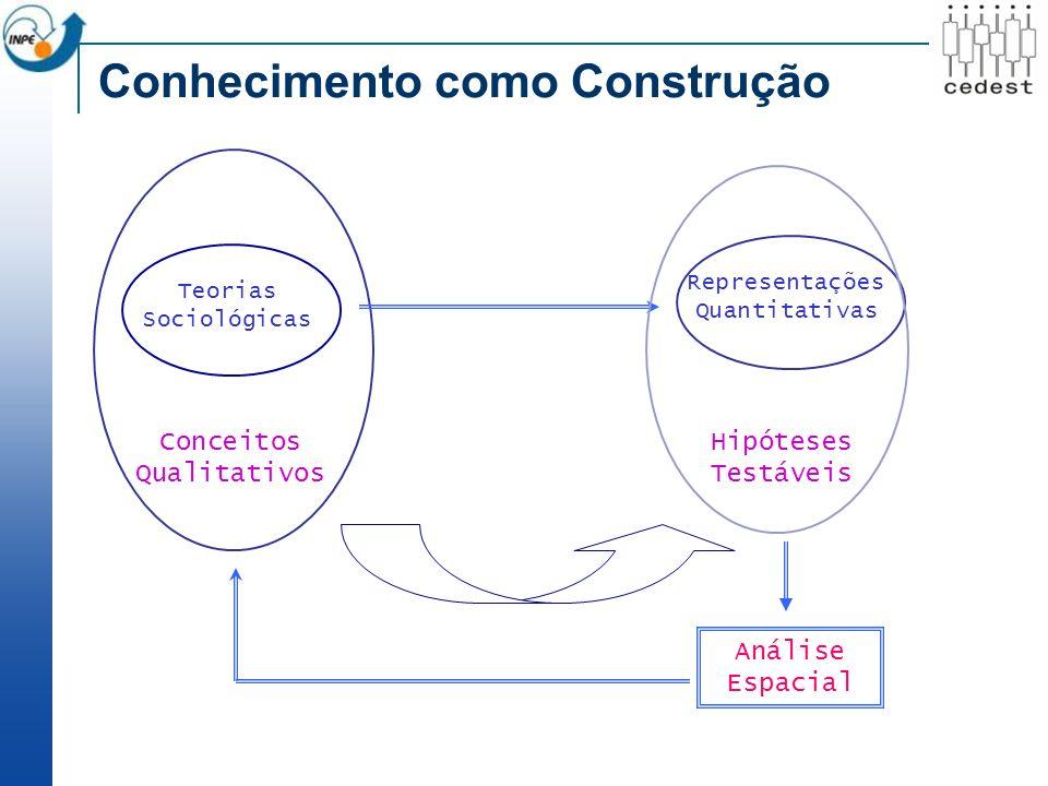 Teorias Sociológicas Conceitos Qualitativos Representações Quantitativas Hipóteses Testáveis Análise Espacial Conhecimento como Construção