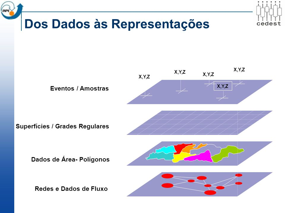Eventos / Amostras Superfícies / Grades Regulares Dados de Área- Polígonos Redes e Dados de Fluxo X,Y,Z Dos Dados às Representações