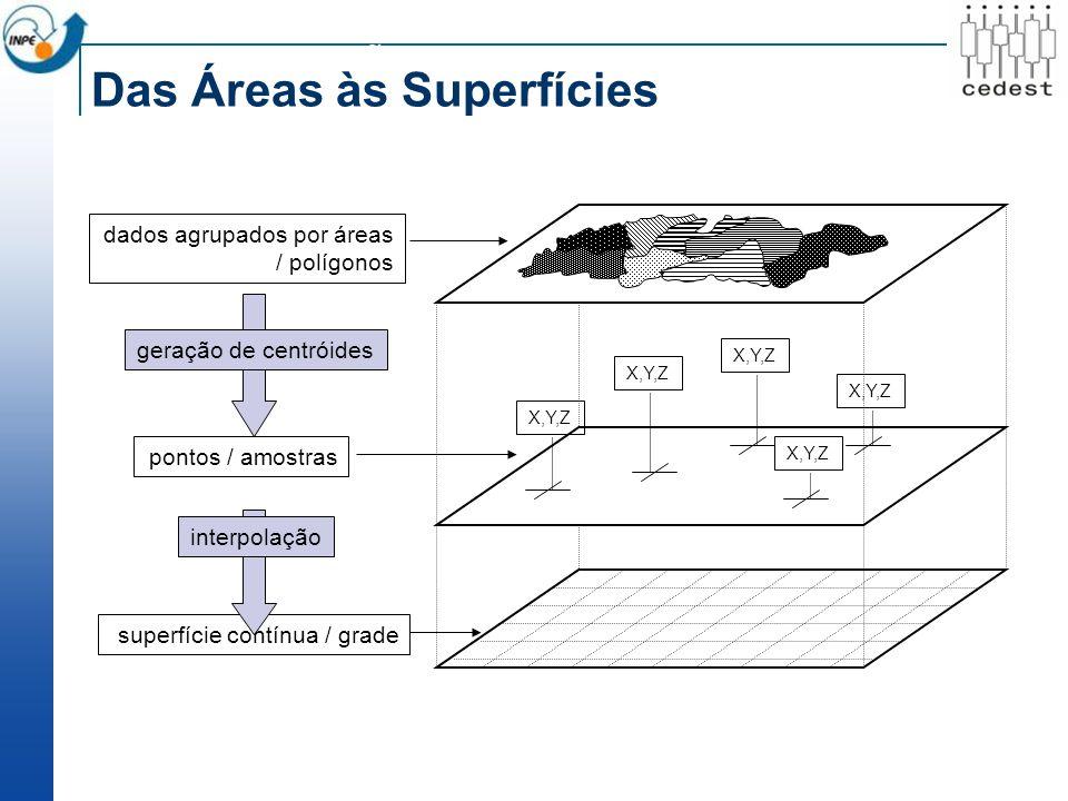 pontos / amostras superfície contínua / grade dados agrupados por áreas / polígonos X,Y,Z geração de centróides interpolação POPULAÇÃO EM GRADES REGULARES Das Áreas às Superfícies