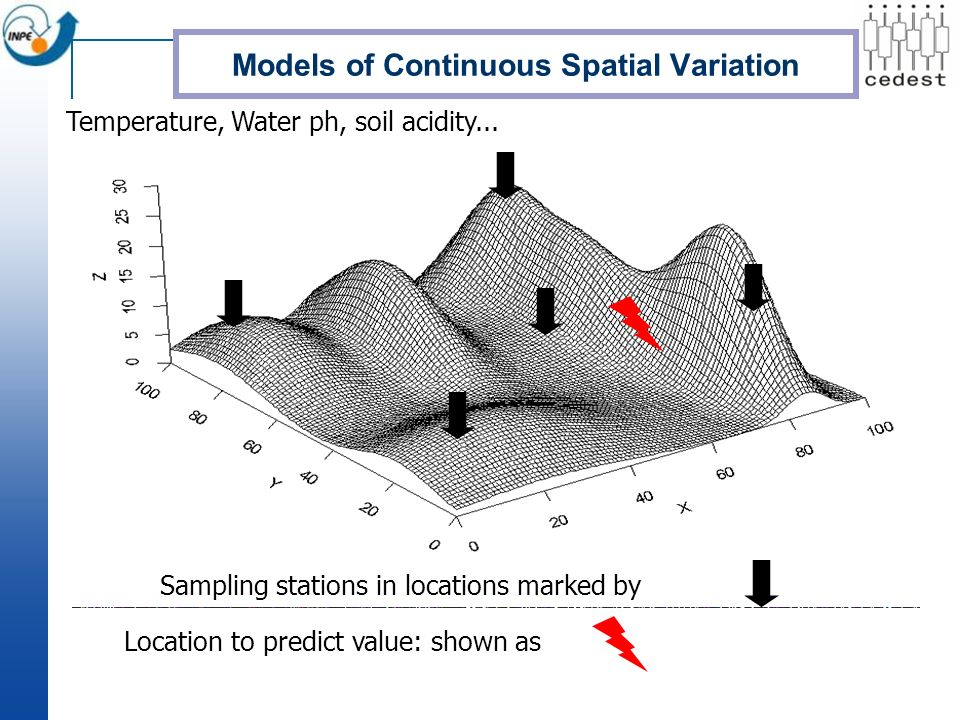 Models of Continuous Spatial Variation Sampling stations in locations marked by Temperature, Water ph, soil acidity... Location to predict value: show