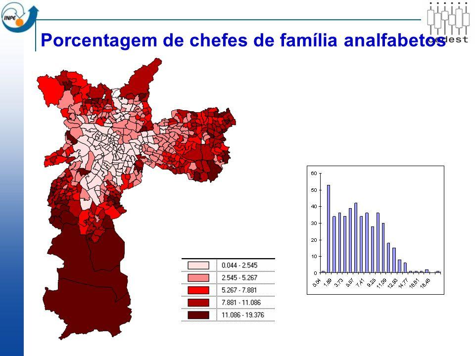 Porcentagem de chefes de família analfabetos