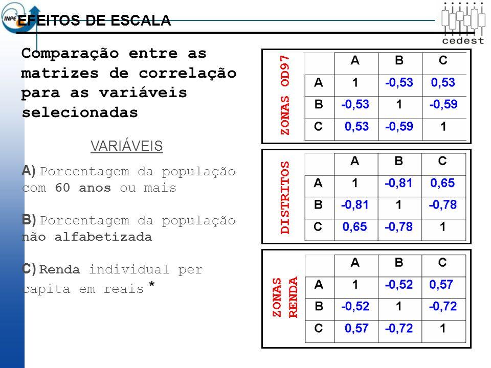 EFEITOS DE ESCALA ZONAS OD97 DISTRITOS ZONAS RENDA A) Porcentagem da população com 60 anos ou mais B) Porcentagem da população não alfabetizada C) Renda individual per capita em reais * VARIÁVEIS Comparação entre as matrizes de correlação para as variáveis selecionadas