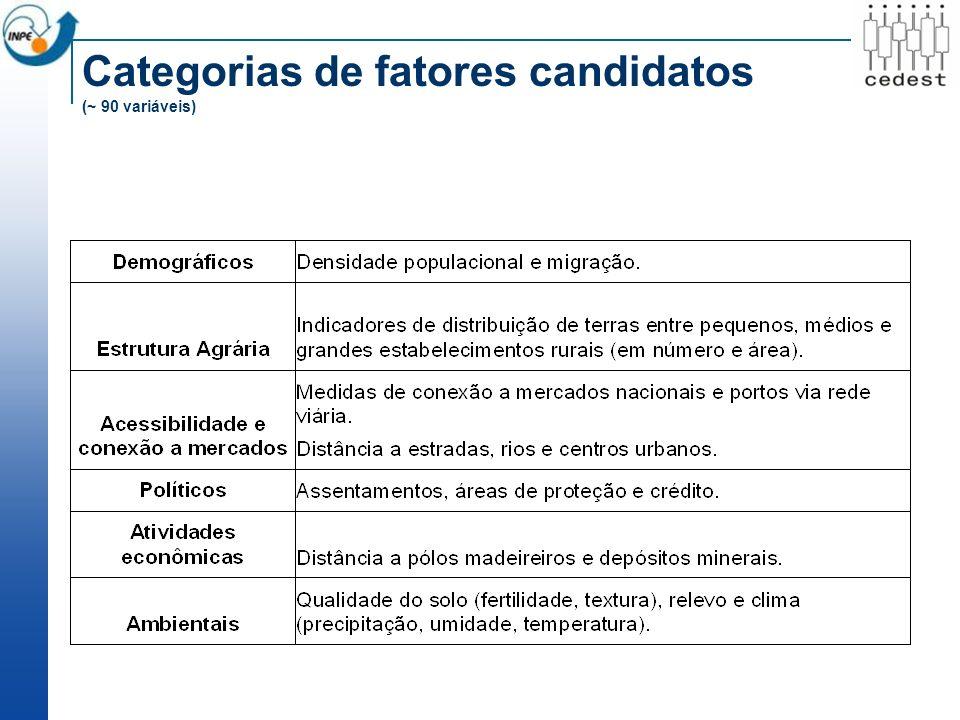 Categorias de fatores candidatos (~ 90 variáveis)