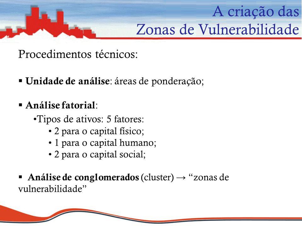 Procedimentos técnicos: Unidade de análise : áreas de ponderação; Análise fatorial : Tipos de ativos: 5 fatores: 2 para o capital físico; 1 para o cap