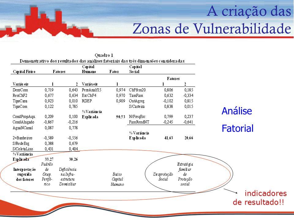 Análise Fatorial indicadores de resultado!! A criação das Zonas de Vulnerabilidade