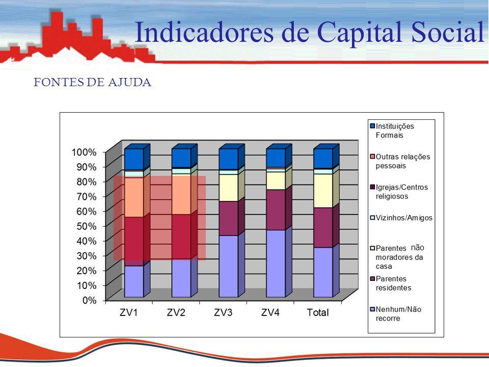 Indicadores de Capital Social FONTES DE AJUDA não