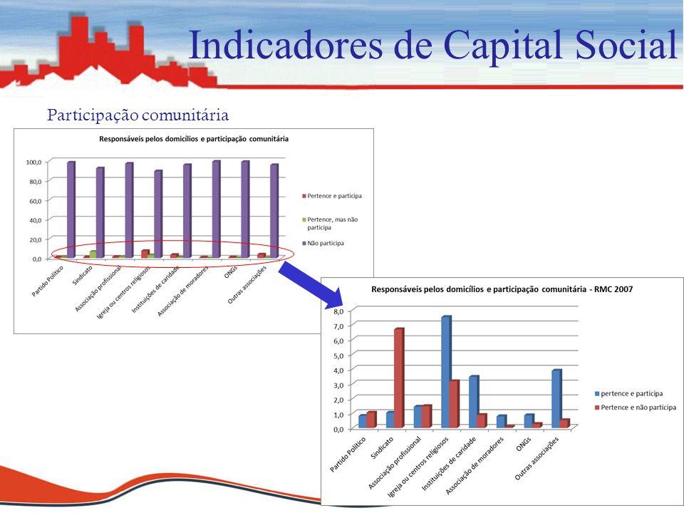 Indicadores de Capital Social Participação comunitária