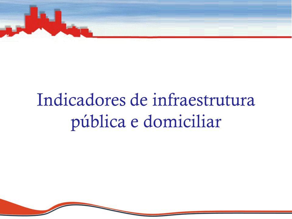 Indicadores de infraestrutura pública e domiciliar