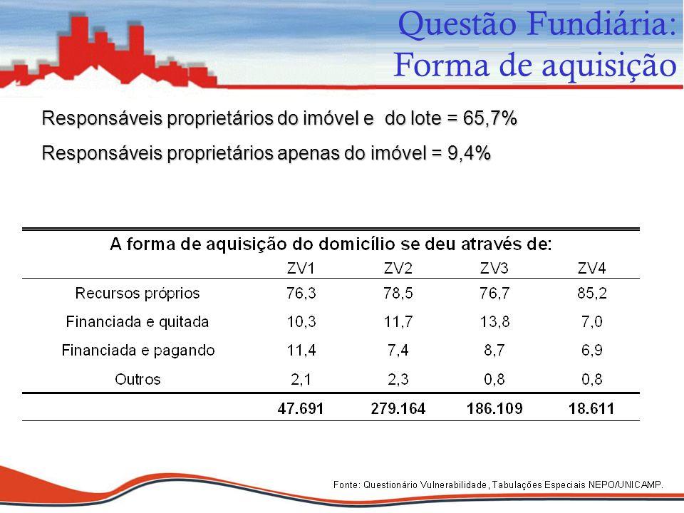 Responsáveis proprietários do imóvel e do lote = 65,7% Responsáveis proprietários apenas do imóvel = 9,4% Questão Fundiária: Forma de aquisição