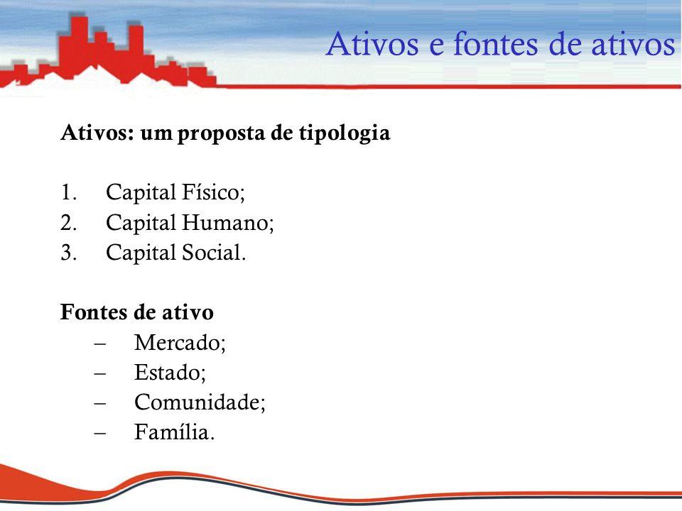 Ativos e fontes de ativos Ativos: um proposta de tipologia 1.Capital Físico; 2.Capital Humano; 3.Capital Social. Fontes de ativo –Mercado; –Estado; –C