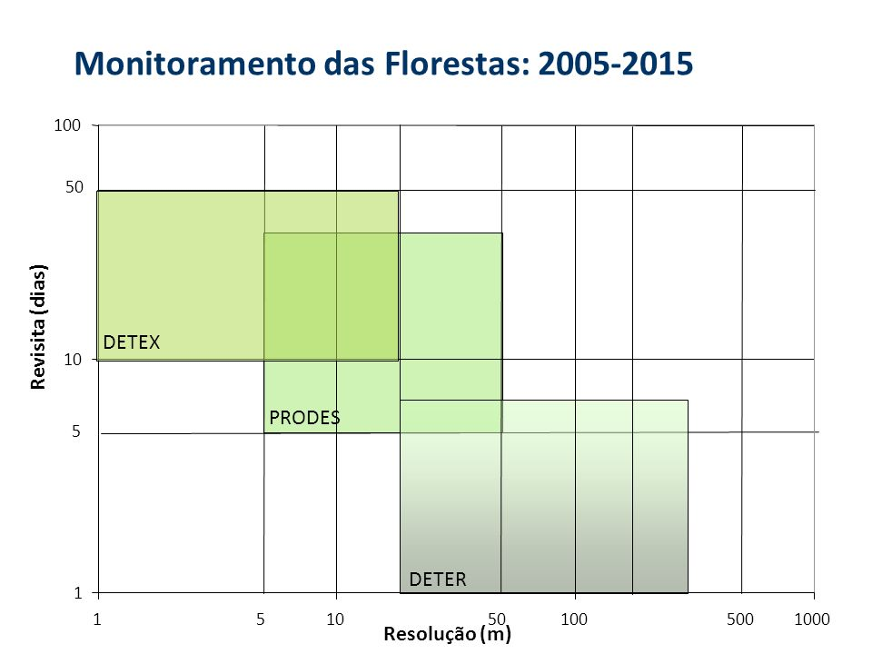 Monitoramento das Florestas: 2005-2015 1 10 100 1101001000 Resolução (m) Revisita (dias) 50 5 PRODES DETER 5 DETEX 500