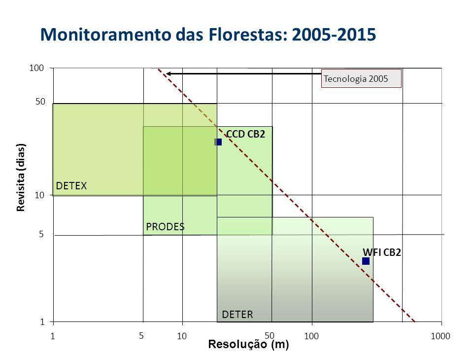Monitoramento das Florestas: 2005-2015 1 10 100 1101001000 Resolução (m) Revisita (dias) 50 5 5 Tecnologia 2005 WFI CB2 CCD CB2 PRODES DETER DETEX
