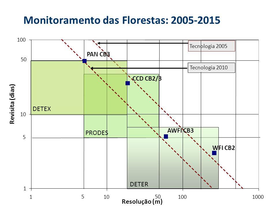 Monitoramento das Florestas: 2005-2015 1 10 100 1101001000 Resolução (m) Revisita (dias) 50 5 5 Tecnologia 2005 WFI CB2 CCD CB2/3 Tecnologia 2010 AWFI