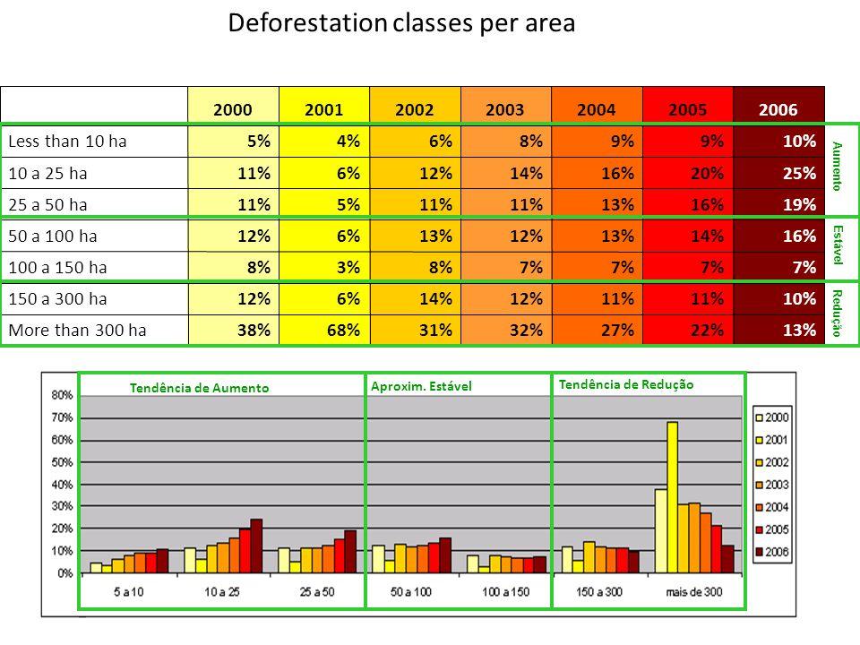 Deforestation classes per area 13%22%27%32%31%68%38%More than 300 ha 10%11% 12%14%6%12%150 a 300 ha 7% 8%3%8%100 a 150 ha 16%14%13%12%13%6%12%50 a 100