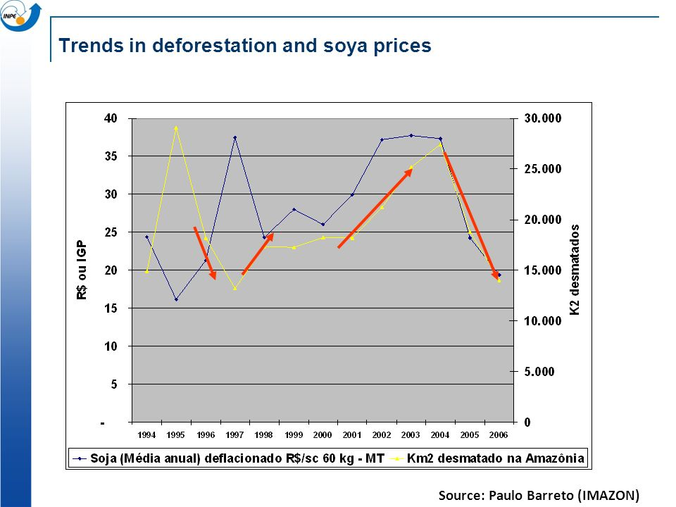 Trends in deforestation and soya prices Source: Paulo Barreto (IMAZON)