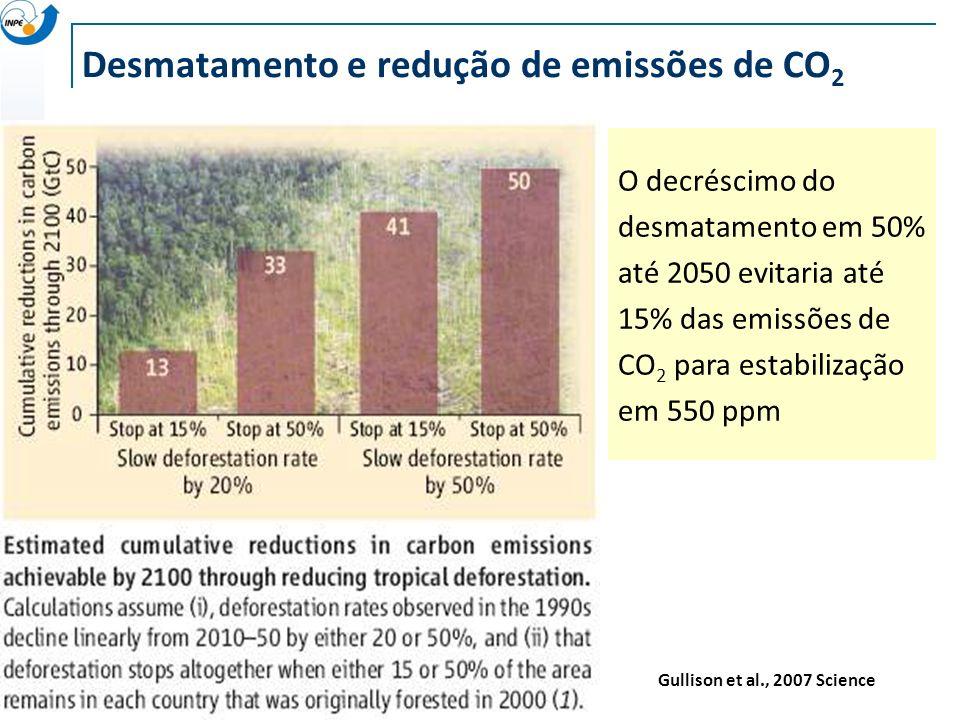 Desmatamento e redução de emissões de CO 2 Gullison et al., 2007 Science O decréscimo do desmatamento em 50% até 2050 evitaria até 15% das emissões de