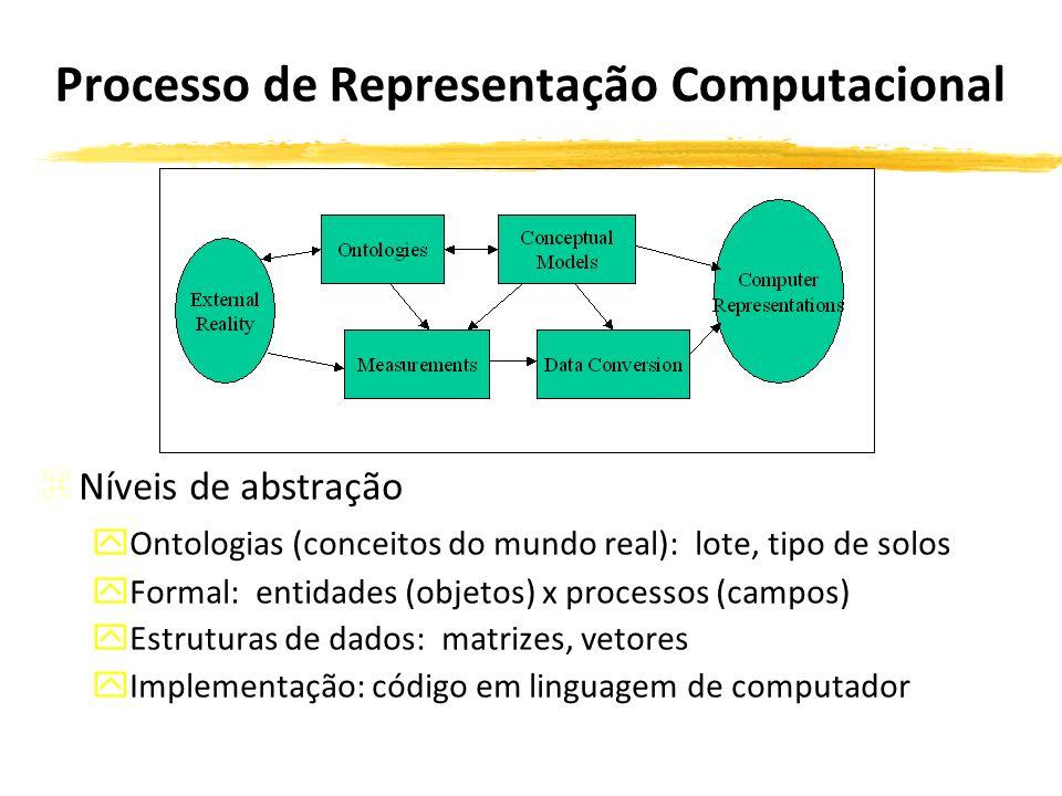 Processo de Representação Computacional zNíveis de abstração yOntologias (conceitos do mundo real): lote, tipo de solos yFormal: entidades (objetos) x processos (campos) yEstruturas de dados: matrizes, vetores yImplementação: código em linguagem de computador