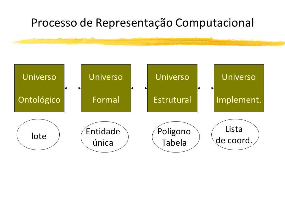 Processo de Representação Computacional Universo Ontológico Universo Formal Universo Estrutural Universo Implement.